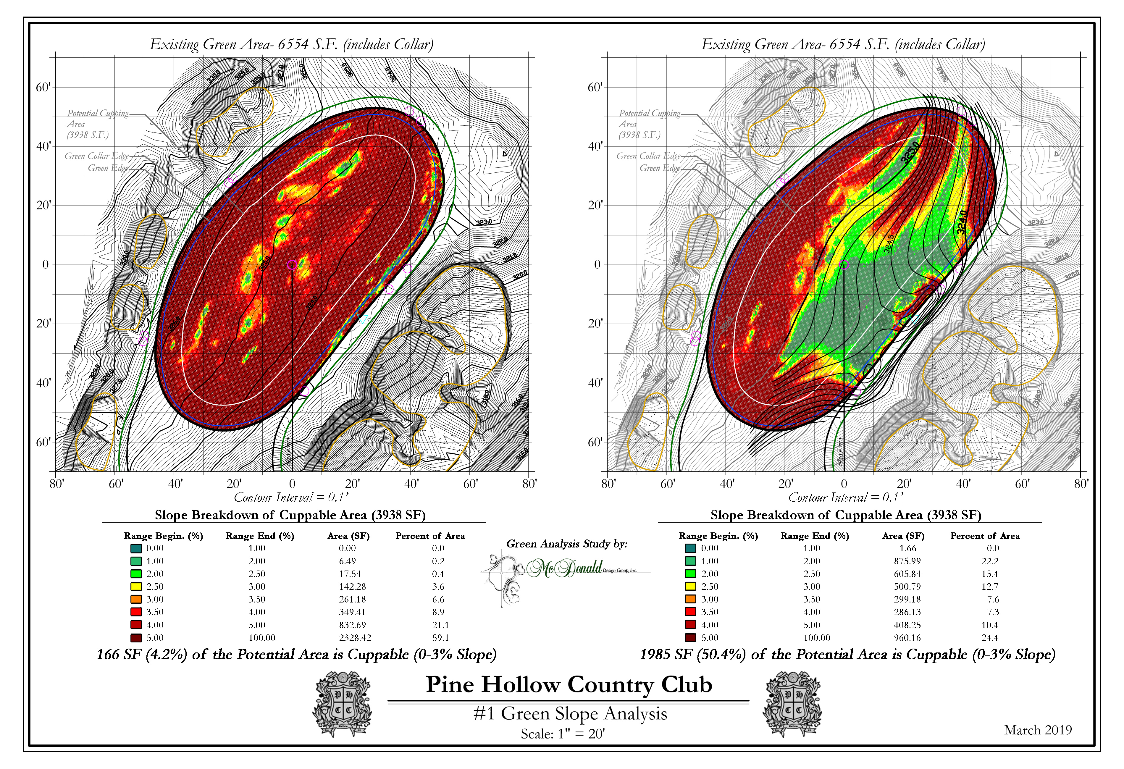Pine Hollow Country Club<br/>Green Surface Slope Analysis